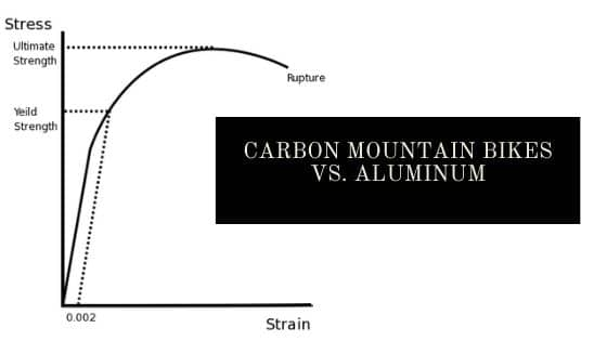 Carbon Mountain Bike Vs Aluminum Blog Header