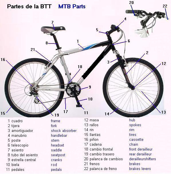 How Is a Mountain Bike Measured: Image of MTB parts