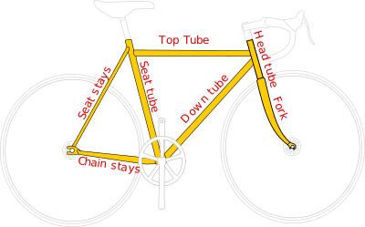 How Is a Mountain Bike Measured: Image of bicycle frame parts